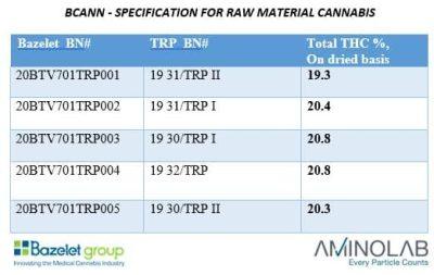 ביקאן אחוזי THC